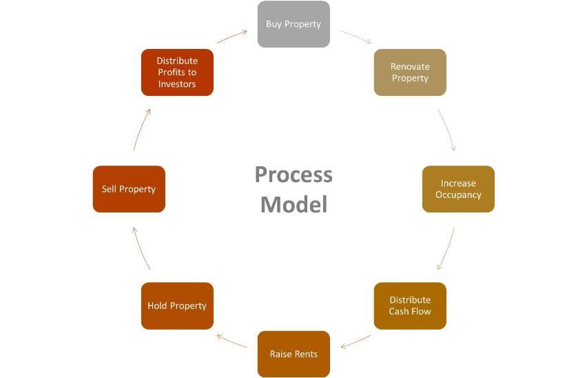 Process_Model2